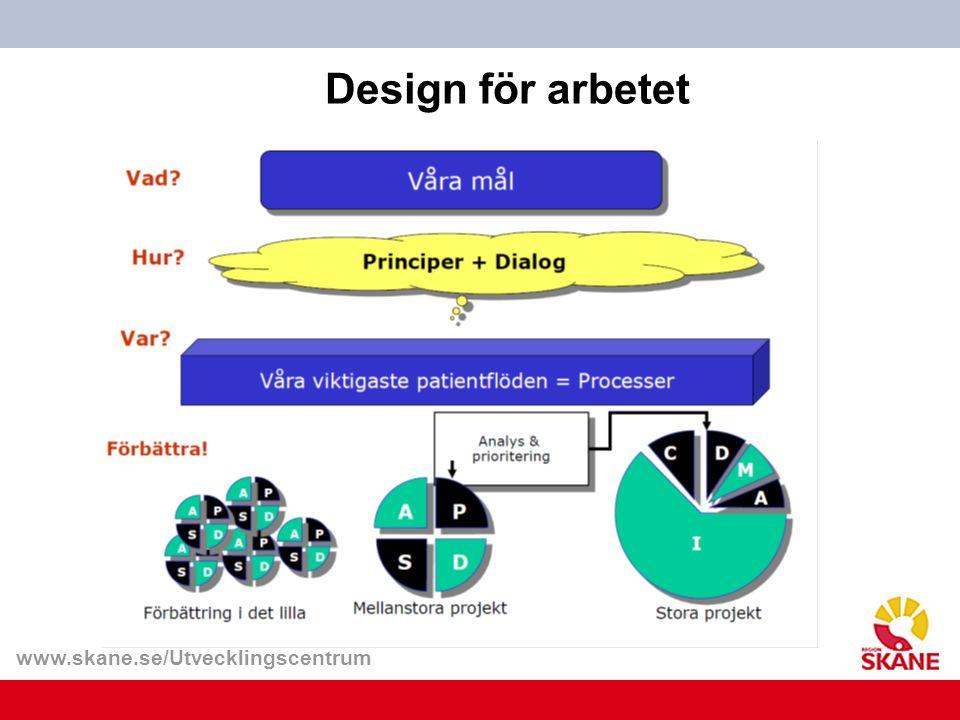 www.skane.se/Utvecklingscentrum Mikrosystemet Att kartlägga, reflektera, samtala och försöka systematiskt förbättra People Medarbetarna Hur involvera dem i utveck- lingsarbetet Processer Flöden Vi behöver bli bättre på länkning Patienterna Vilka är de.