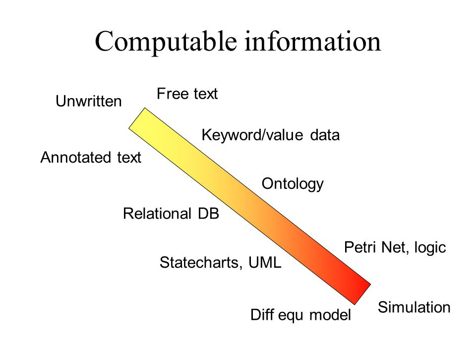Computable information Free text Ontology Relational DB Keyword/value data Petri Net, logic Statecharts, UML Annotated text Unwritten Diff equ model Simulation