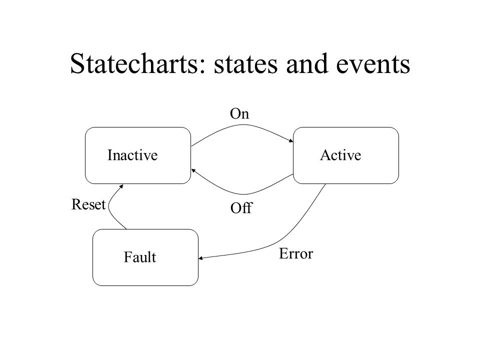 Statecharts: states and events InactiveActiveFault On Off Error Reset