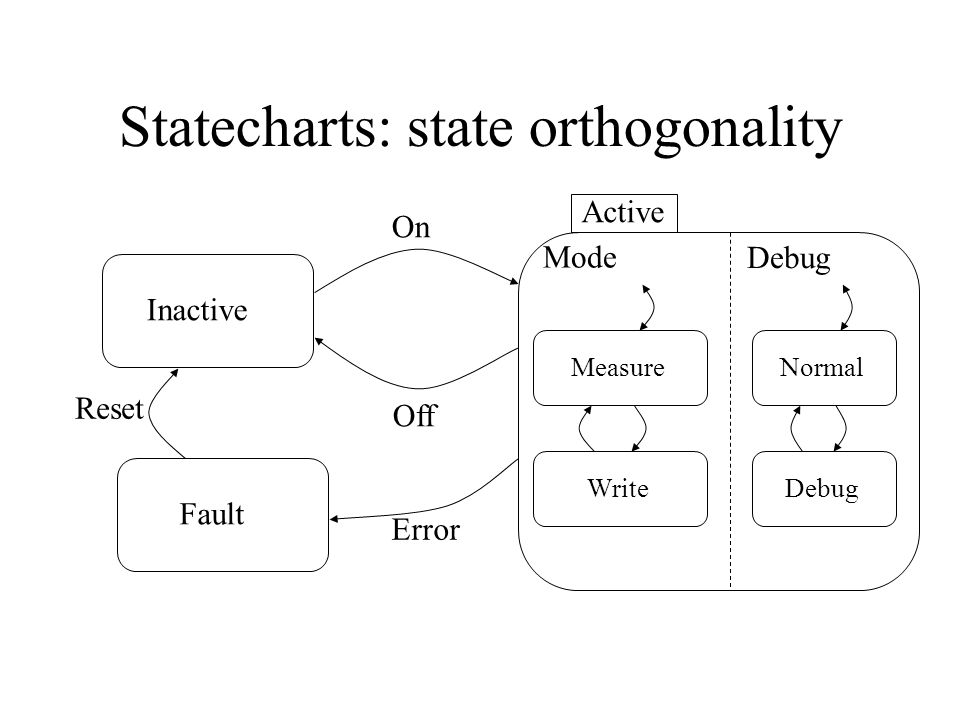 Statecharts: state orthogonality Inactive Active Fault On Off Error Reset Measure Write Normal Debug Mode Debug