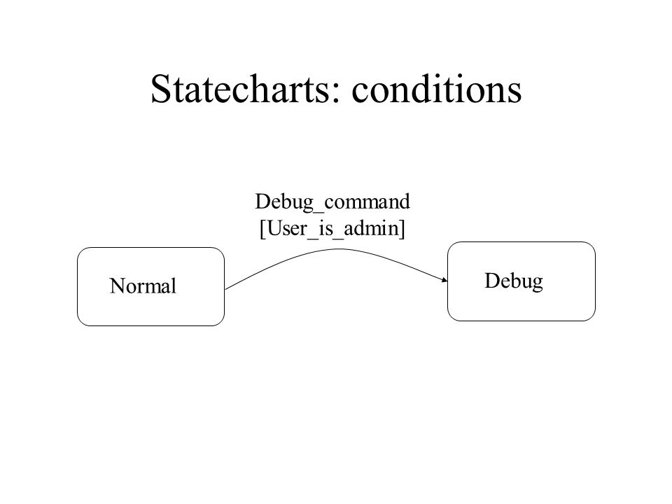 Statecharts: conditions NormalDebug Debug_command [User_is_admin]