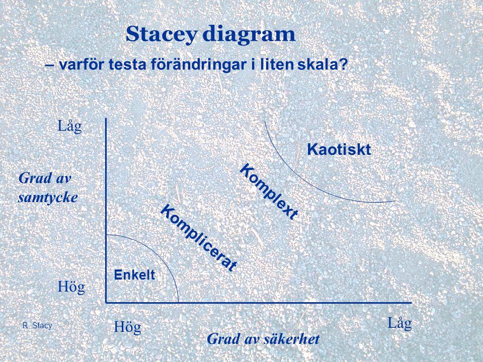 Stacey diagram – varför testa förändringar i liten skala? Enkelt Komplext Kaotiskt Komplicerat Hög Låg Grad av samtycke Grad av säkerhet R. Stacy