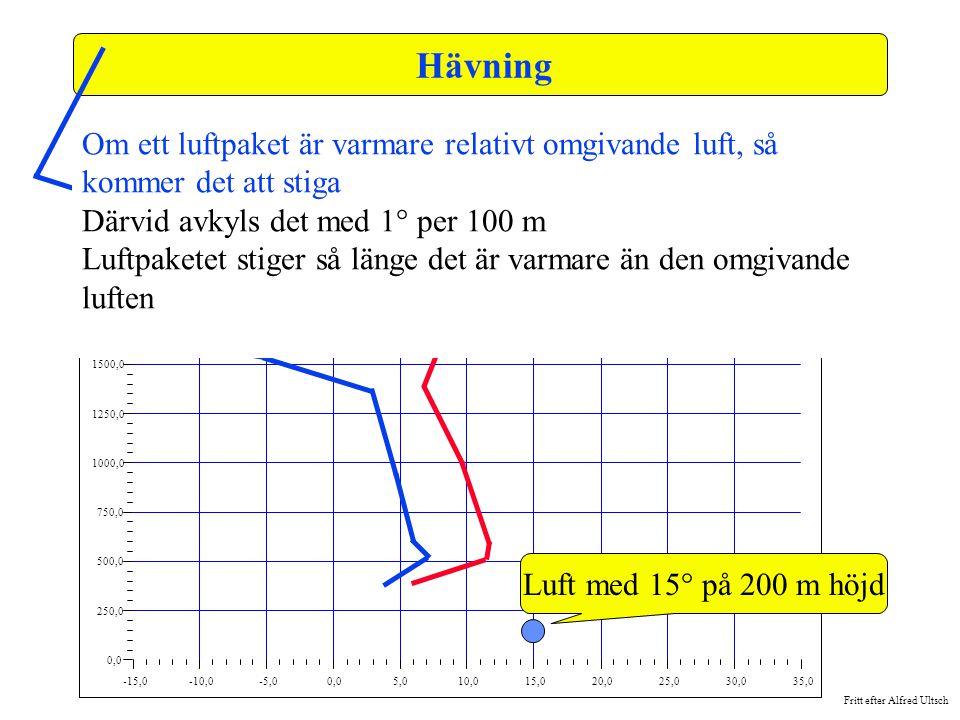 Fritt efter Alfred Ultsch -15,0-10,0-5,00,05,010,015,020,025,030,035,0 0,0 250,0 500,0 750,0 1000,0 1250,0 1500,0 1750,0 2000,0 2250,0 2500,0 Hävning