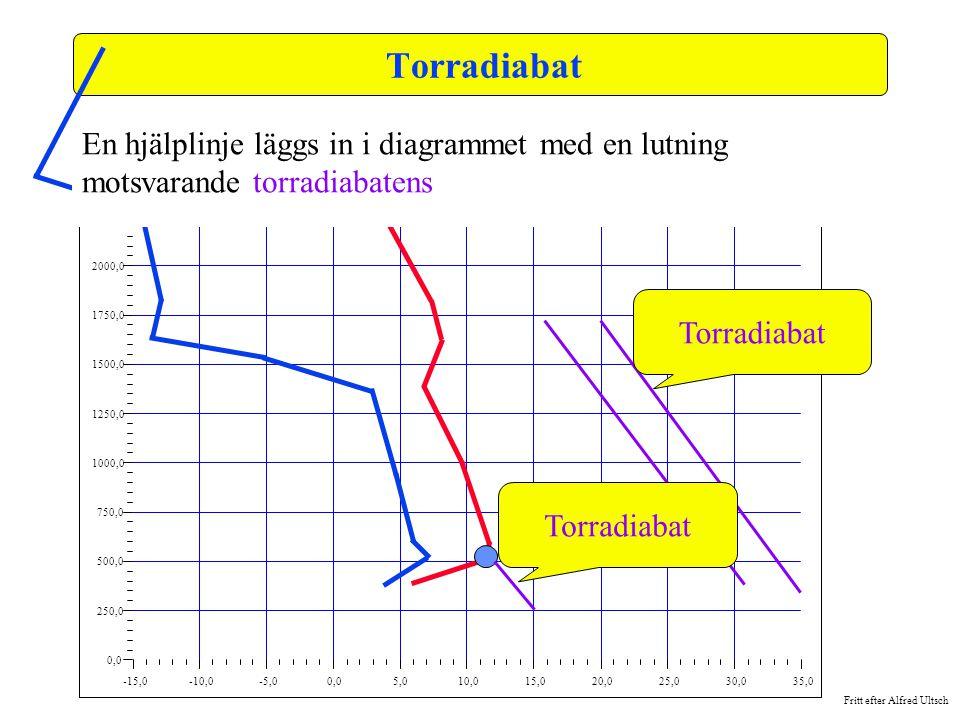 Fritt efter Alfred Ultsch -15,0-10,0-5,00,05,010,015,020,025,030,035,0 0,0 250,0 500,0 750,0 1000,0 1250,0 1500,0 1750,0 2000,0 2250,0 2500,0 Torradia