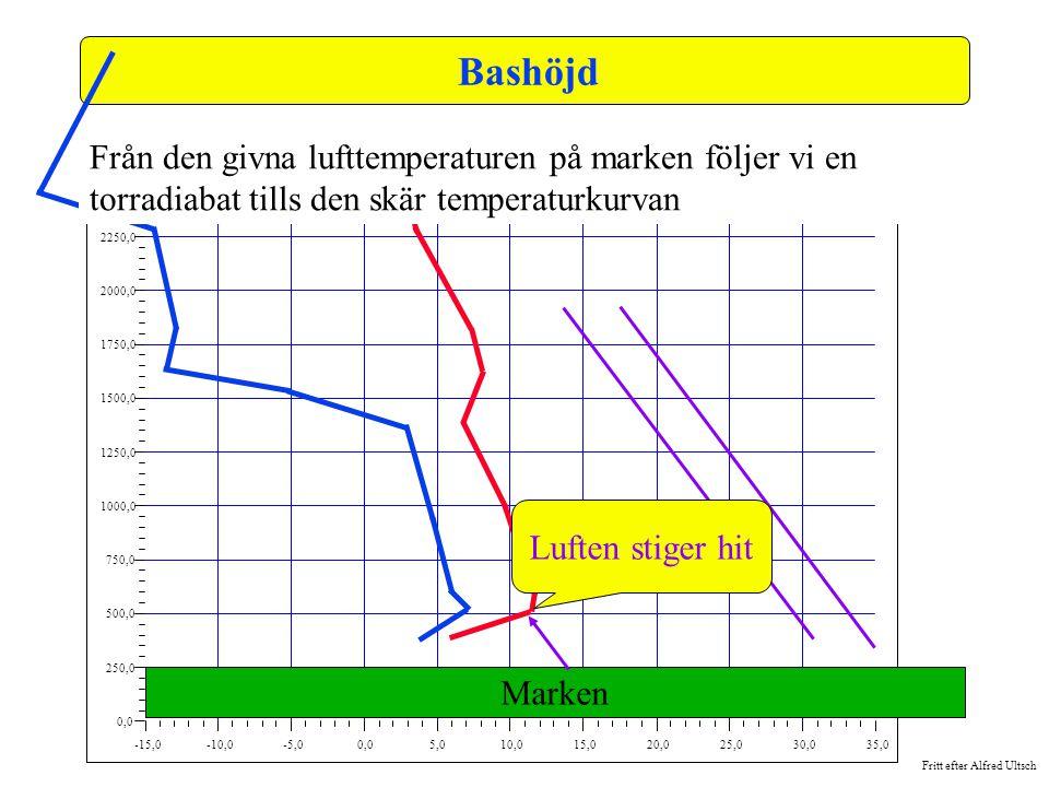 Fritt efter Alfred Ultsch -15,0-10,0-5,00,05,010,015,020,025,030,035,0 0,0 250,0 500,0 750,0 1000,0 1250,0 1500,0 1750,0 2000,0 2250,0 2500,0 Bashöjd
