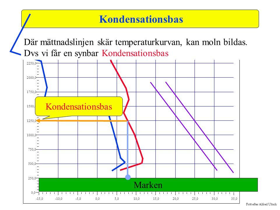 Fritt efter Alfred Ultsch -15,0-10,0-5,00,05,010,015,020,025,030,035,0 0,0 250,0 500,0 750,0 1000,0 1250,0 1500,0 1750,0 2000,0 2250,0 2500,0 Kondensa