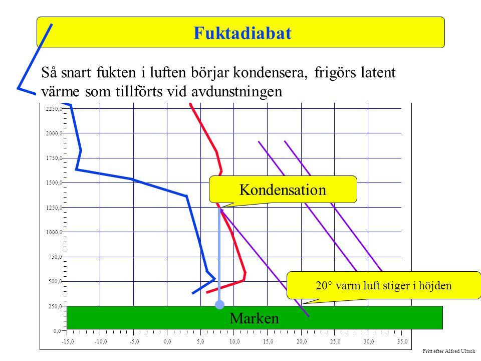 Fritt efter Alfred Ultsch -15,0-10,0-5,00,05,010,015,020,025,030,035,0 0,0 250,0 500,0 750,0 1000,0 1250,0 1500,0 1750,0 2000,0 2250,0 2500,0 Fuktadia