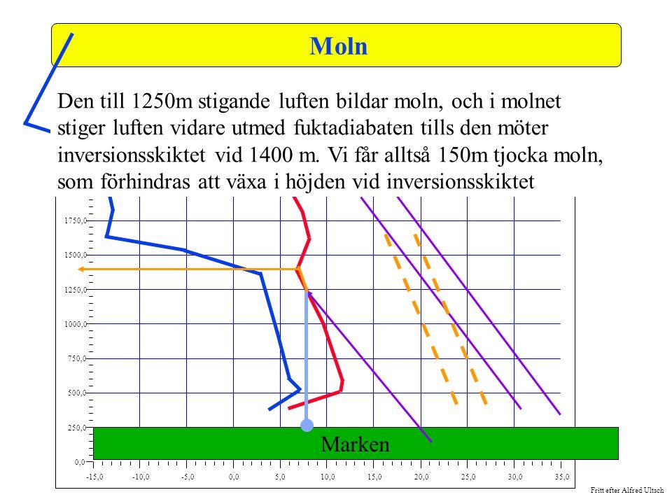 Fritt efter Alfred Ultsch -15,0-10,0-5,00,05,010,015,020,025,030,035,0 0,0 250,0 500,0 750,0 1000,0 1250,0 1500,0 1750,0 2000,0 2250,0 2500,0 Moln Den