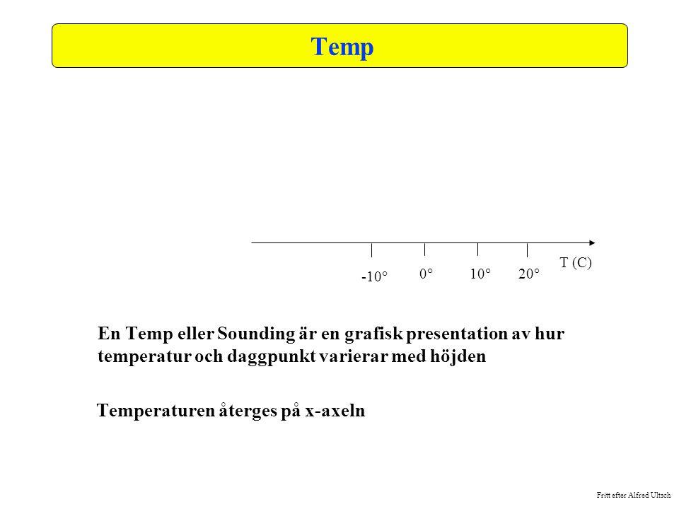Fritt efter Alfred Ultsch Temp En Temp eller Sounding är en grafisk presentation av hur temperatur och daggpunkt varierar med höjden Temperaturen åter