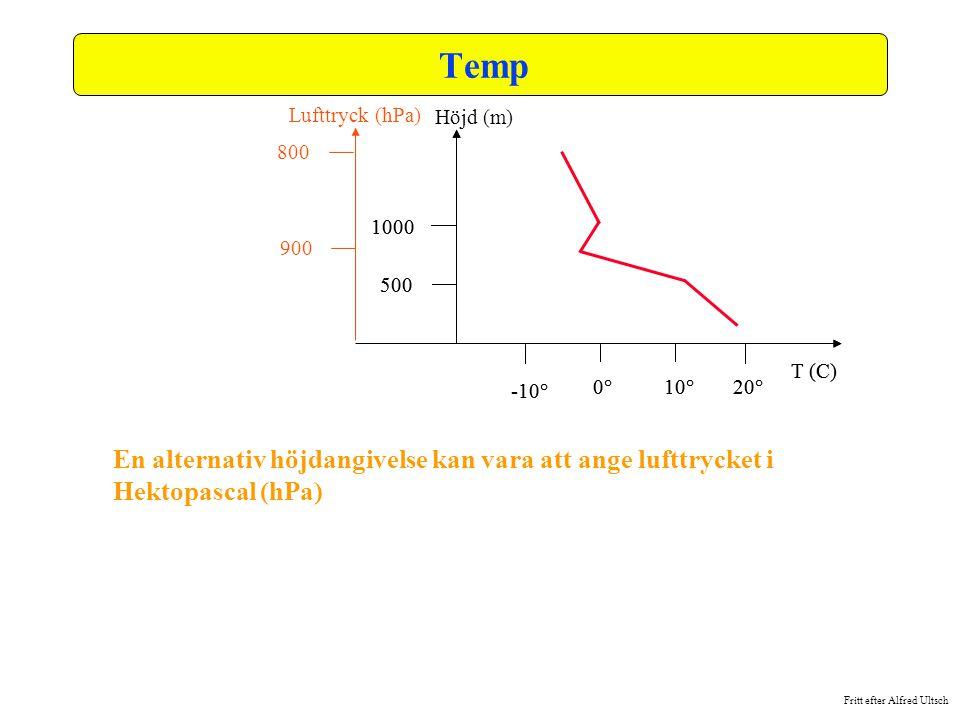 Fritt efter Alfred Ultsch Temp En alternativ höjdangivelse kan vara att ange lufttrycket i Hektopascal (hPa) Höjd (m) 500 1000 0°10°20° T (C) -10° Luf