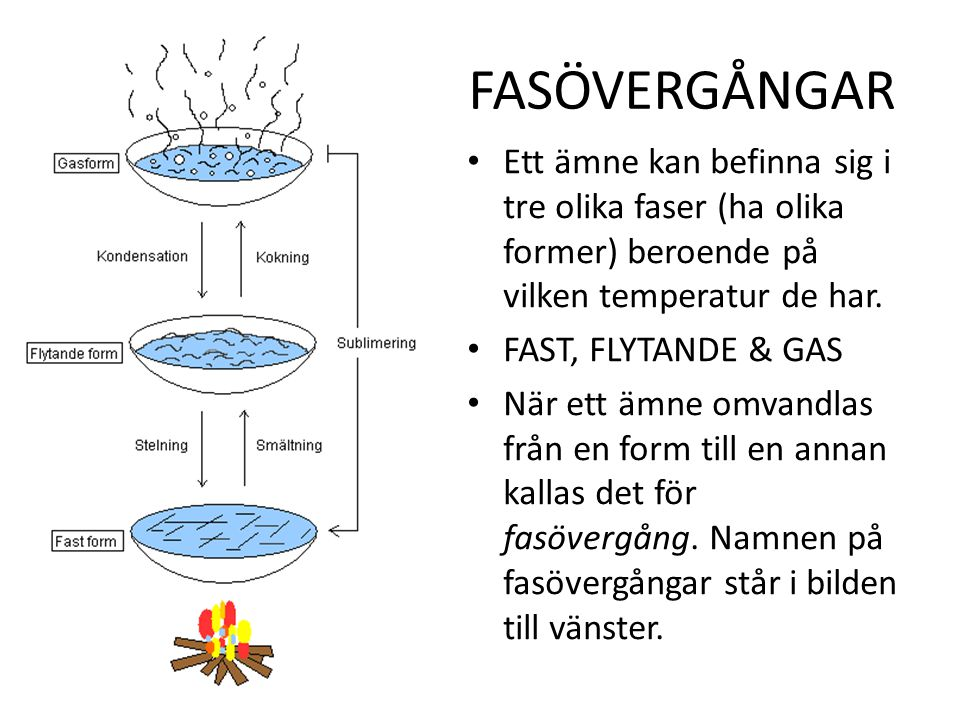 Ett ämne kan befinna sig i tre olika faser (ha olika former) beroende på vilken temperatur de har.