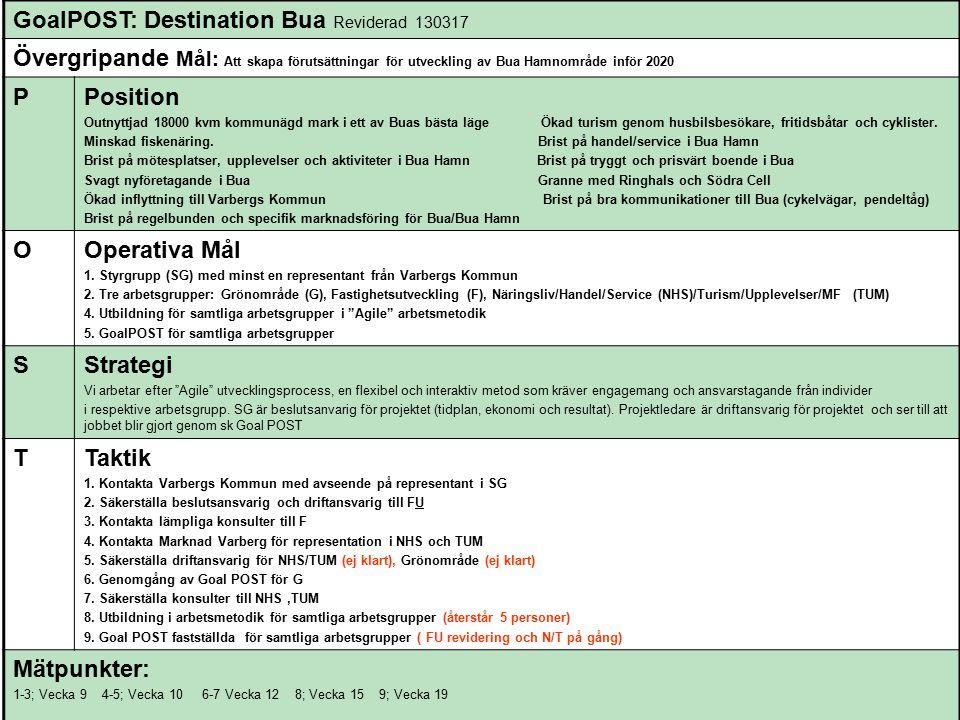 GoalPOST: Destination Bua Reviderad 130317 Övergripande Mål: Att skapa förutsättningar för utveckling av Bua Hamnområde inför 2020 PPosition Outnyttjad 18000 kvm kommunägd mark i ett av Buas bästa läge Ökad turism genom husbilsbesökare, fritidsbåtar och cyklister.