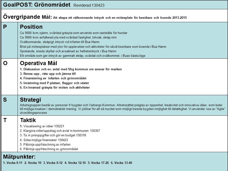 GoalPOST: Grönområdet Reviderad 130423 Övergripande Mål: Att skapa ett välkomnande intryck och en mötesplats för besökare och boende 2013-2015 PPosition Ca 9000 kvm ojämn, ovårdad gräsyta som används som rastställe för hundar Ca 9000 kvm asfalterad yta med ovårdad fastighet, bilvrak, skräp mm Ovälkomnande, skräpigt intryck vid infarten till Bua Hamn Brist på mötesplatser med ytor för upplevelser och aktiviteter för såväl besökare som boende i Bua Hamn Spretande, sneda skyltar och avsaknad av helhetsintryck i Bua Hamn Ett område som ger intryck av gammalt skräp, ovårdat och ovälkommet, i Buas bästa läge OOperativa Mål 1.