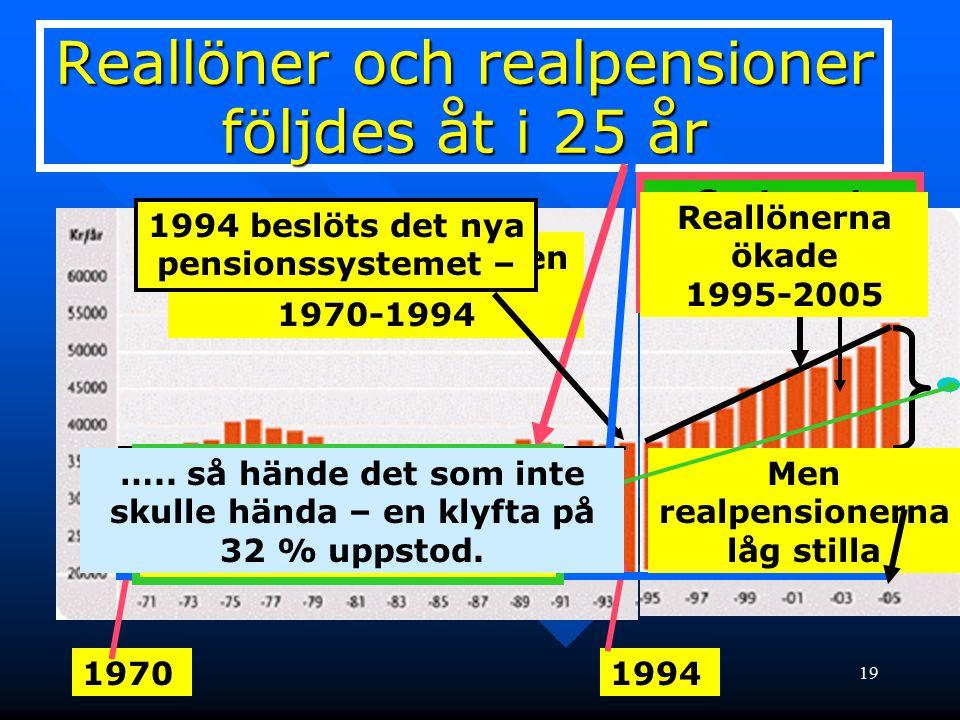 19 19701994 Reallöneutvecklingen 1970-1994 Reallöner och realpensioner följdes åt i 25 år Men realpensionerna låg stilla 1994 beslöts det nya pensions