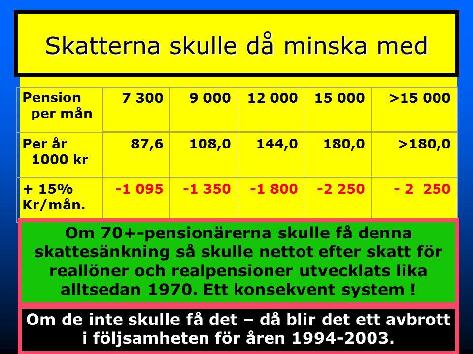 32 Pension per mån 7 3009 00012 00015 000>15 000 Per år 1000 kr 87,6108,0144,0180,0>180,0 + 15% Kr/mån. -1 095-1 350-1 800-2 250 Skatterna skulle då m