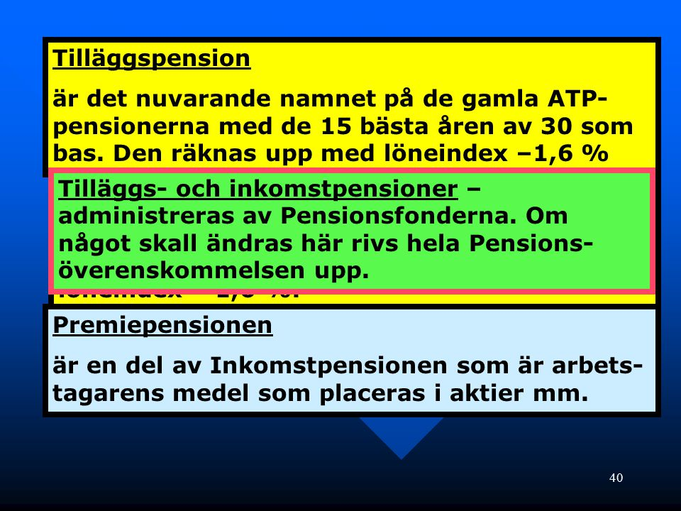40 Tilläggspension är det nuvarande namnet på de gamla ATP- pensionerna med de 15 bästa åren av 30 som bas. Den räknas upp med löneindex –1,6 % Inkoms