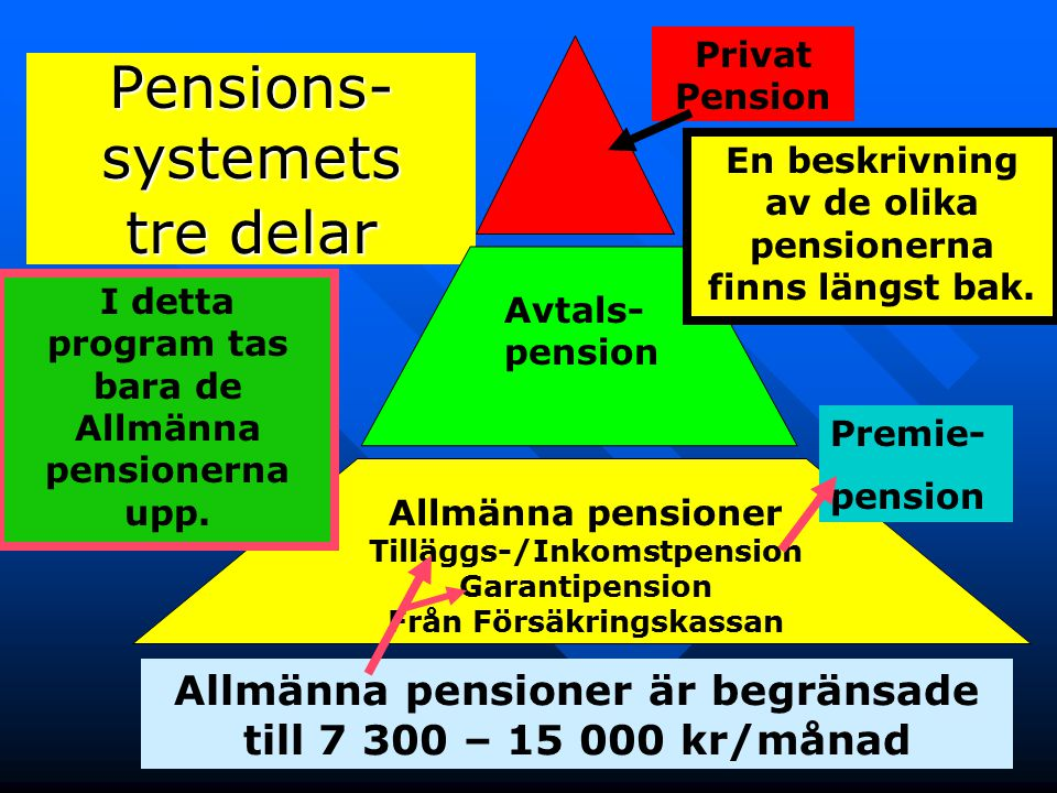 6 Pensions- systemets tre delar Privat Pension Avtals- pension Allmänna pensioner Tilläggs-/Inkomstpension Garantipension Från Försäkringskassan Allmä