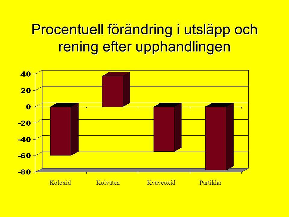 Procentuell förändring i utsläpp och rening efter upphandlingen Koloxid Kolväten Kväveoxid Partiklar