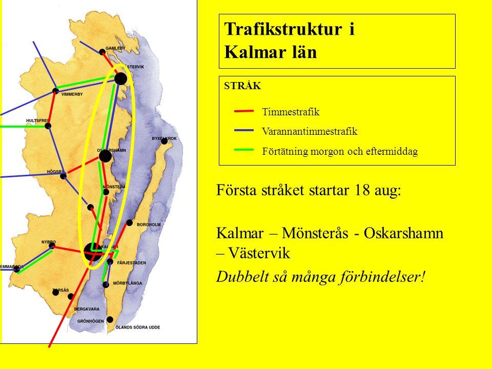 STRÅK Timmestrafik Varannantimmestrafik Förtätning morgon och eftermiddag Trafikstruktur i Kalmar län Första stråket startar 18 aug: Kalmar – Mönsterås - Oskarshamn – Västervik Dubbelt så många förbindelser!