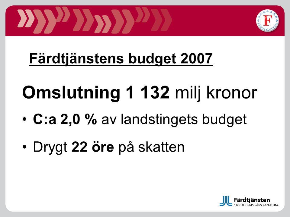 Färdtjänstens budget 2007 Omslutning 1 132 milj kronor C:a 2,0 % av landstingets budget Drygt 22 öre på skatten