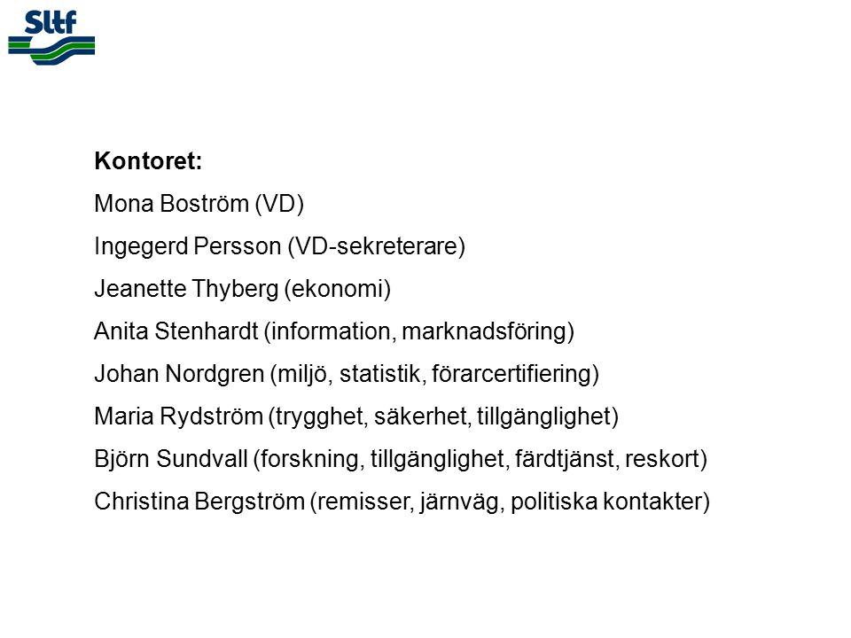 Kontoret: Mona Boström (VD) Ingegerd Persson (VD-sekreterare) Jeanette Thyberg (ekonomi) Anita Stenhardt (information, marknadsföring) Johan Nordgren (miljö, statistik, förarcertifiering) Maria Rydström (trygghet, säkerhet, tillgänglighet) Björn Sundvall (forskning, tillgänglighet, färdtjänst, reskort) Christina Bergström (remisser, järnväg, politiska kontakter)