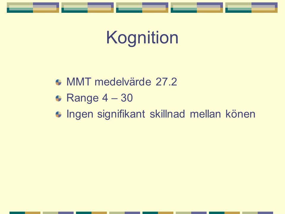 Kognition MMT medelvärde 27.2 Range 4 – 30 Ingen signifikant skillnad mellan könen