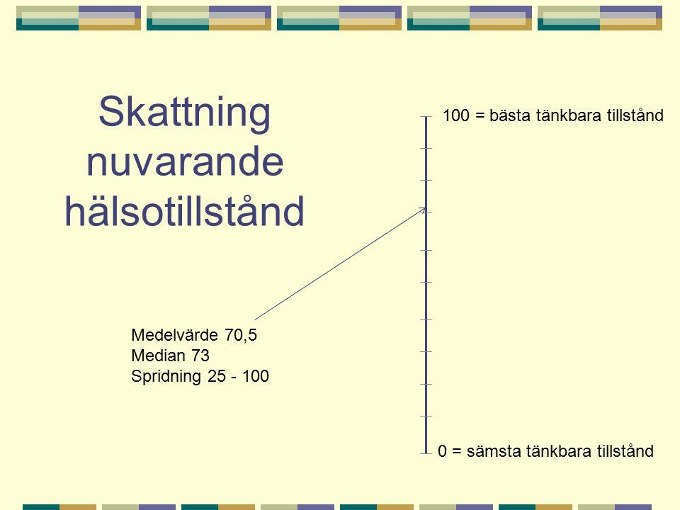 Skattning nuvarande hälsotillstånd 0 = sämsta tänkbara tillstånd 100 = bästa tänkbara tillstånd Medelvärde 70,5 Median 73 Spridning 25 - 100