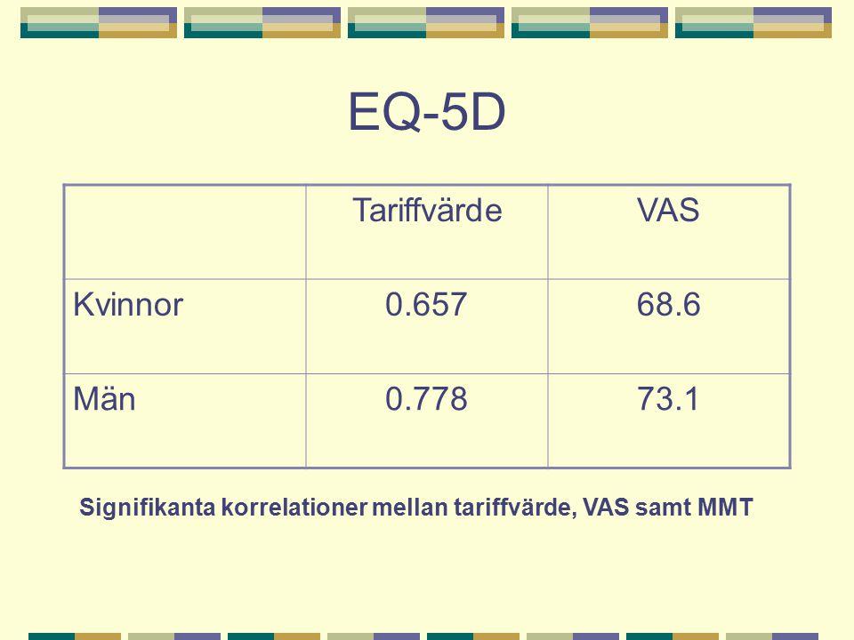 EQ-5D TariffvärdeVAS Kvinnor0.65768.6 Män0.77873.1 Signifikanta korrelationer mellan tariffvärde, VAS samt MMT
