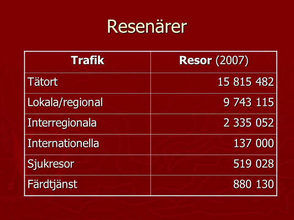 Resenärer Trafik Resor (2007) Tätort 15 815 482 Lokala/regional 9 743 115 Interregionala 2 335 052 Internationella 137 000 Sjukresor 519 028 Färdtjäns