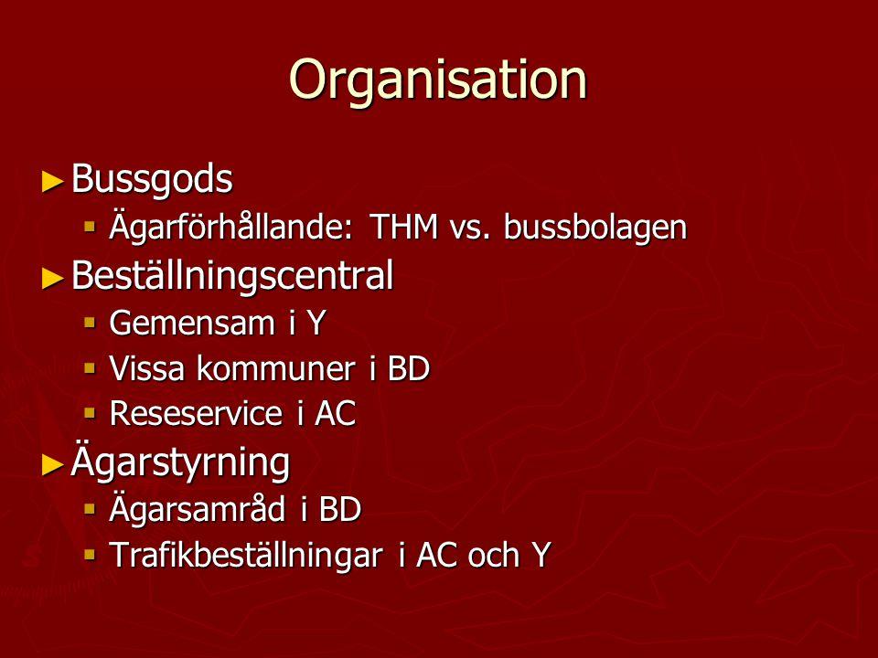 Organisation ► Bussgods  Ägarförhållande: THM vs. bussbolagen ► Beställningscentral  Gemensam i Y  Vissa kommuner i BD  Reseservice i AC ► Ägarsty