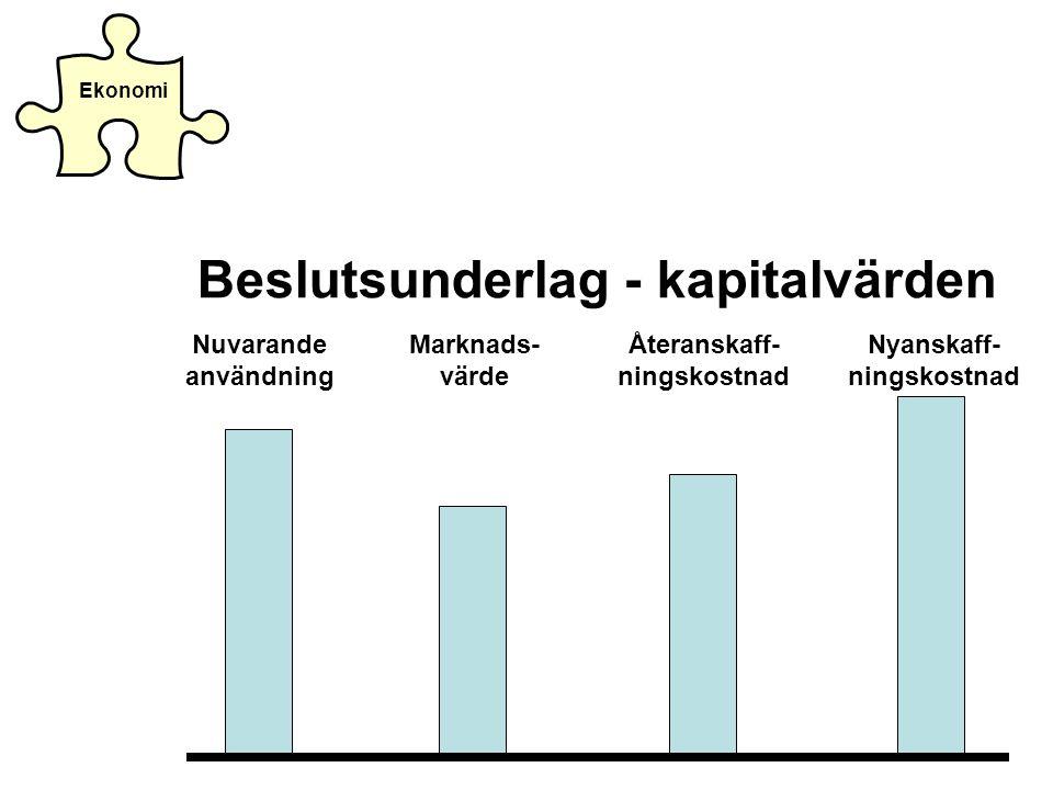 Ekonomi Beslutsunderlag - kapitalvärden Nuvarande användning Marknads- värde Återanskaff- ningskostnad Nyanskaff- ningskostnad