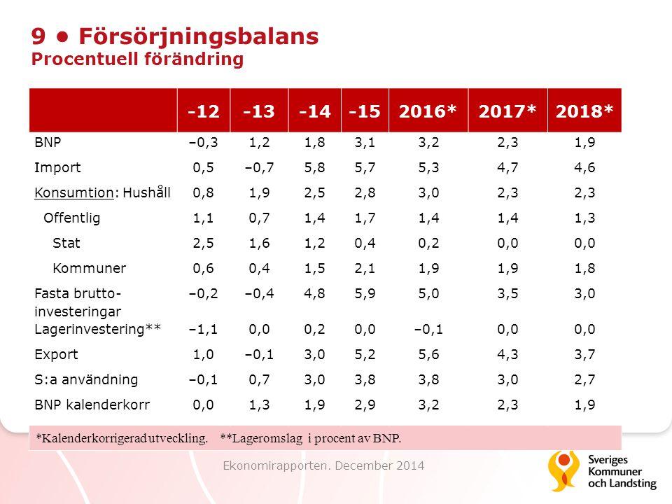 9 Försörjningsbalans Procentuell förändring Ekonomirapporten. December 2014 -12-13-14-152016*2017*2018* BNP–0,31,21,83,13,22,31,9 Import0,5–0,75,85,75