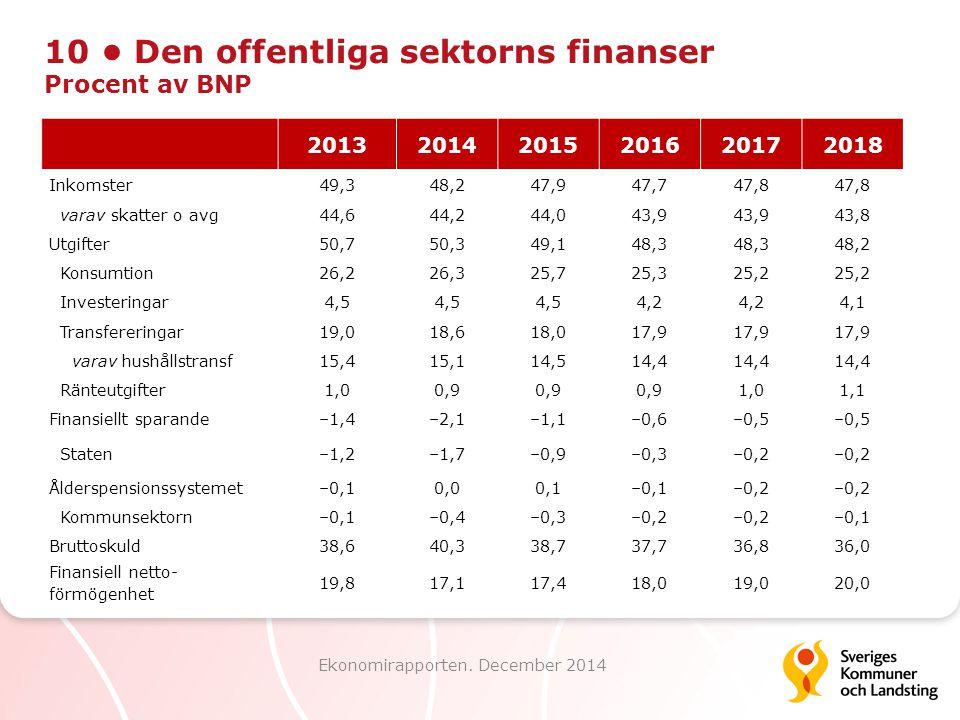 10 Den offentliga sektorns finanser Procent av BNP Ekonomirapporten. December 2014 201320142015201620172018 Inkomster49,348,247,947,747,8 varav skatte