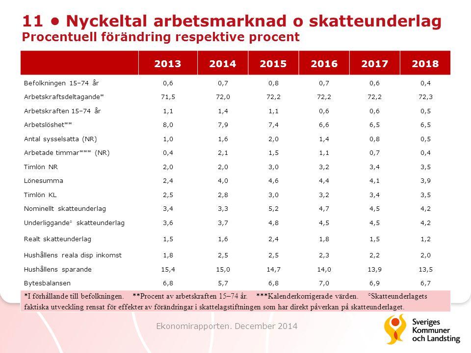 11 Nyckeltal arbetsmarknad o skatteunderlag Procentuell förändring respektive procent Ekonomirapporten. December 2014 201320142015201620172018 Befolkn