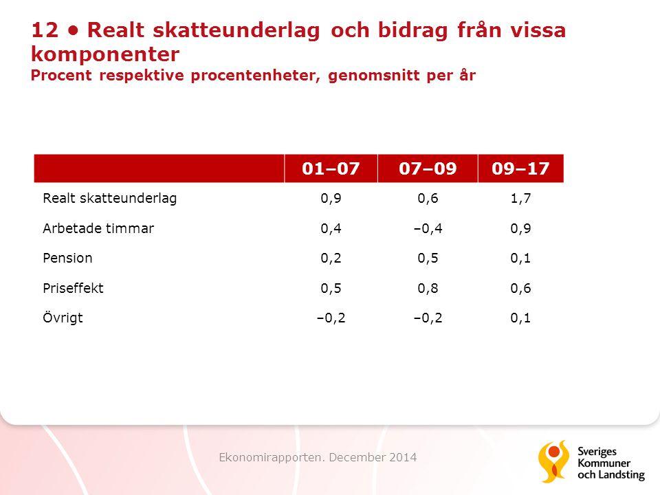 12 Realt skatteunderlag och bidrag från vissa komponenter Procent respektive procentenheter, genomsnitt per år Ekonomirapporten. December 2014 01–0707