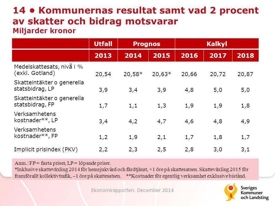 14 Kommunernas resultat samt vad 2 procent av skatter och bidrag motsvarar Miljarder kronor Ekonomirapporten. December 2014 UtfallPrognosKalkyl 201320