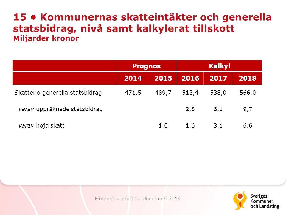 15 Kommunernas skatteintäkter och generella statsbidrag, nivå samt kalkylerat tillskott Miljarder kronor Ekonomirapporten. December 2014 PrognosKalkyl