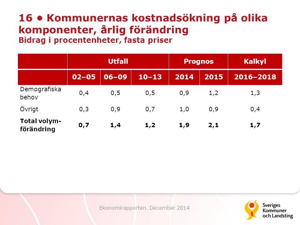 16 Kommunernas kostnadsökning på olika komponenter, årlig förändring Bidrag i procentenheter, fasta priser Ekonomirapporten. December 2014 UtfallProgn