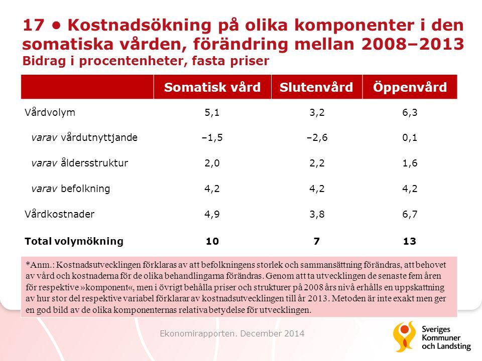 17 Kostnadsökning på olika komponenter i den somatiska vården, förändring mellan 2008–2013 Bidrag i procentenheter, fasta priser Ekonomirapporten. Dec