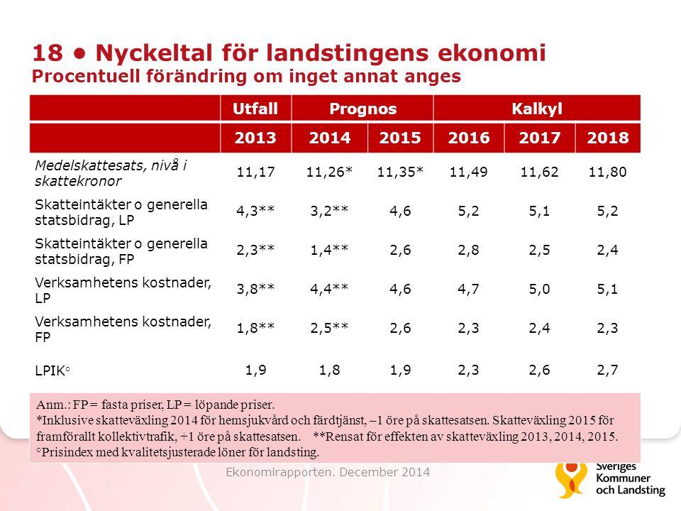 18 Nyckeltal för landstingens ekonomi Procentuell förändring om inget annat anges Ekonomirapporten. December 2014 UtfallPrognosKalkyl 2013201420152016