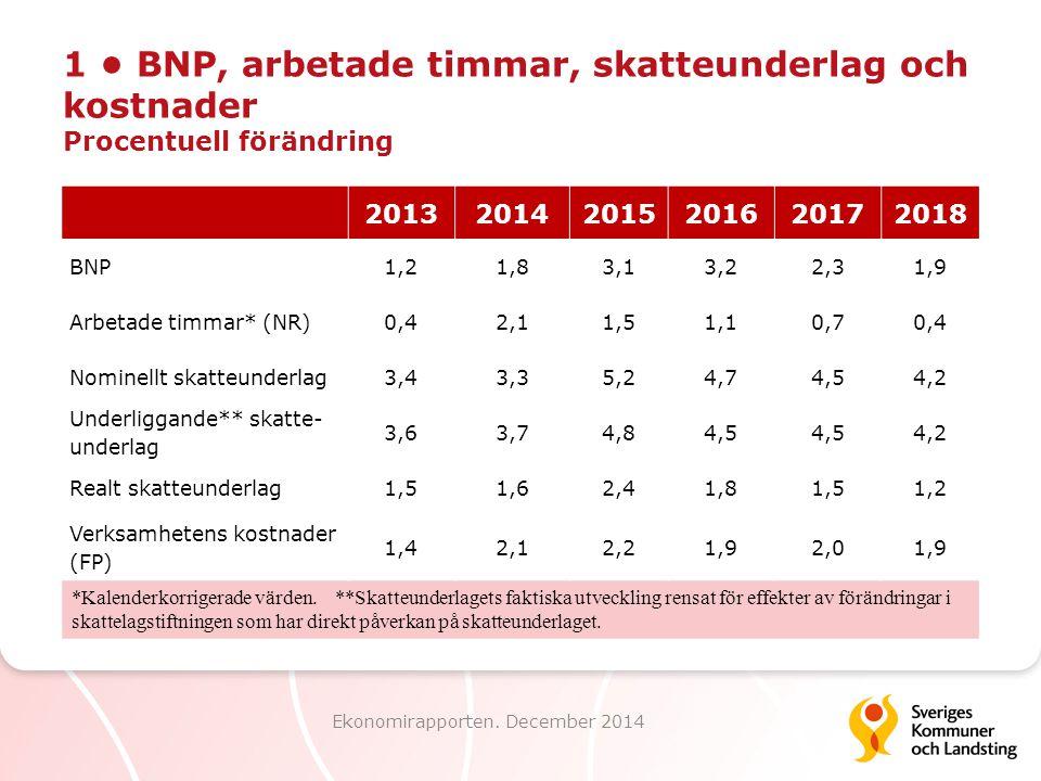 1 BNP, arbetade timmar, skatteunderlag och kostnader Procentuell förändring Ekonomirapporten. December 2014 201320142015201620172018 BNP1,21,83,13,22,