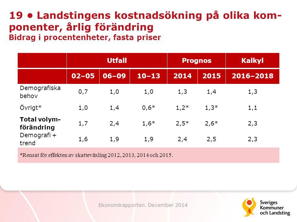 19 Landstingens kostnadsökning på olika kom- ponenter, årlig förändring Bidrag i procentenheter, fasta priser Ekonomirapporten. December 2014 UtfallPr