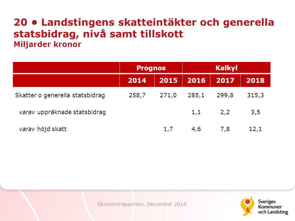 20 Landstingens skatteintäkter och generella statsbidrag, nivå samt tillskott Miljarder kronor Ekonomirapporten. December 2014 PrognosKalkyl 201420152