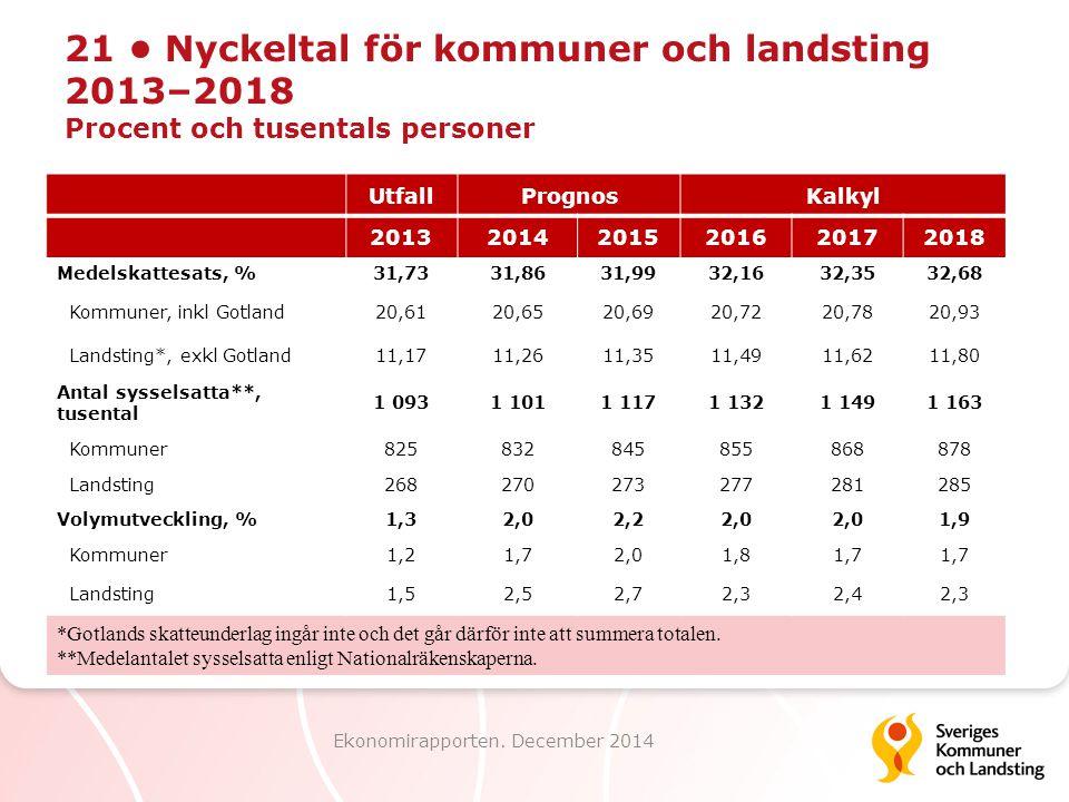 21 Nyckeltal för kommuner och landsting 2013–2018 Procent och tusentals personer Ekonomirapporten. December 2014 UtfallPrognosKalkyl 20132014201520162