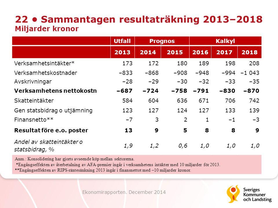22 Sammantagen resultaträkning 2013–2018 Miljarder kronor Ekonomirapporten.