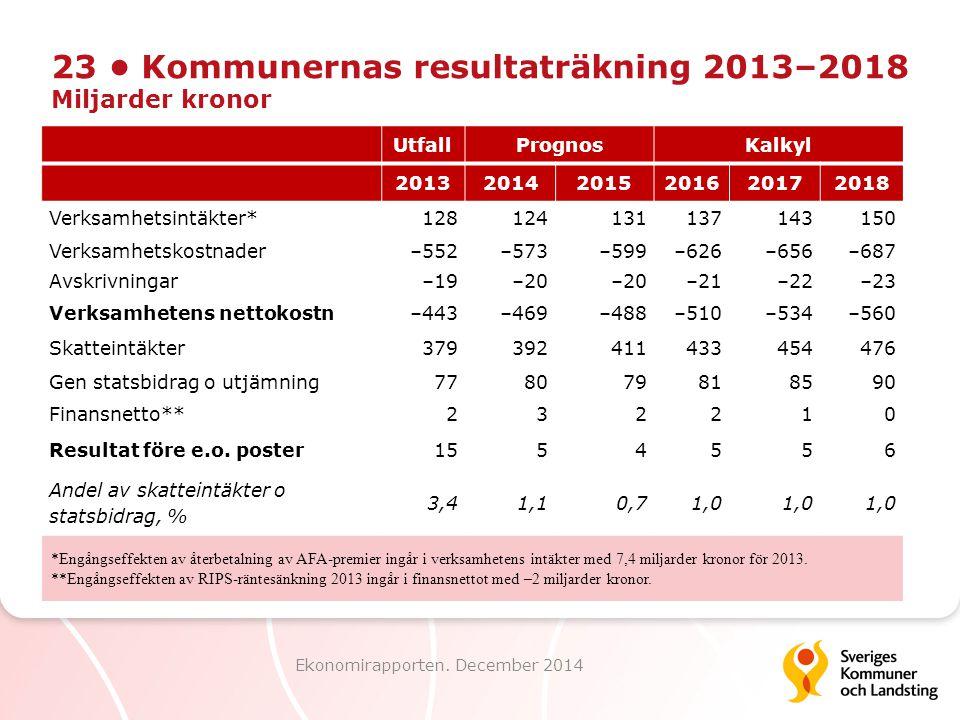 23 Kommunernas resultaträkning 2013–2018 Miljarder kronor Ekonomirapporten. December 2014 UtfallPrognosKalkyl 201320142015201620172018 Verksamhetsintä
