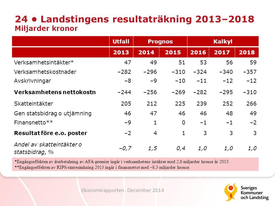 24 Landstingens resultaträkning 2013–2018 Miljarder kronor Ekonomirapporten. December 2014 UtfallPrognosKalkyl 201320142015201620172018 Verksamhetsint