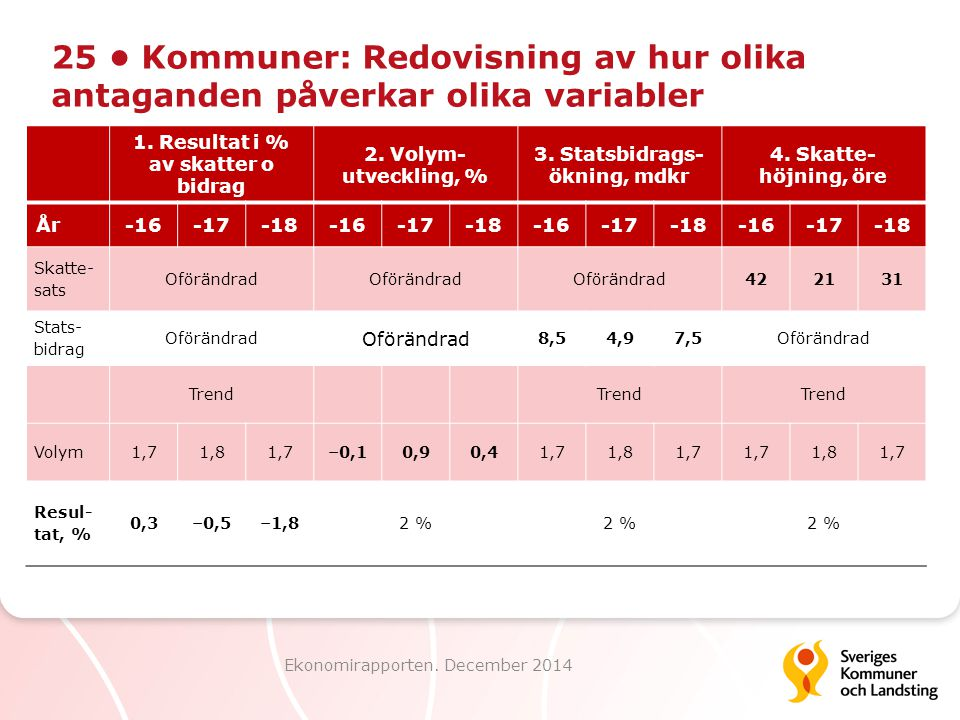 25 Kommuner: Redovisning av hur olika antaganden påverkar olika variabler Ekonomirapporten. December 2014 1. Resultat i % av skatter o bidrag 2. Volym
