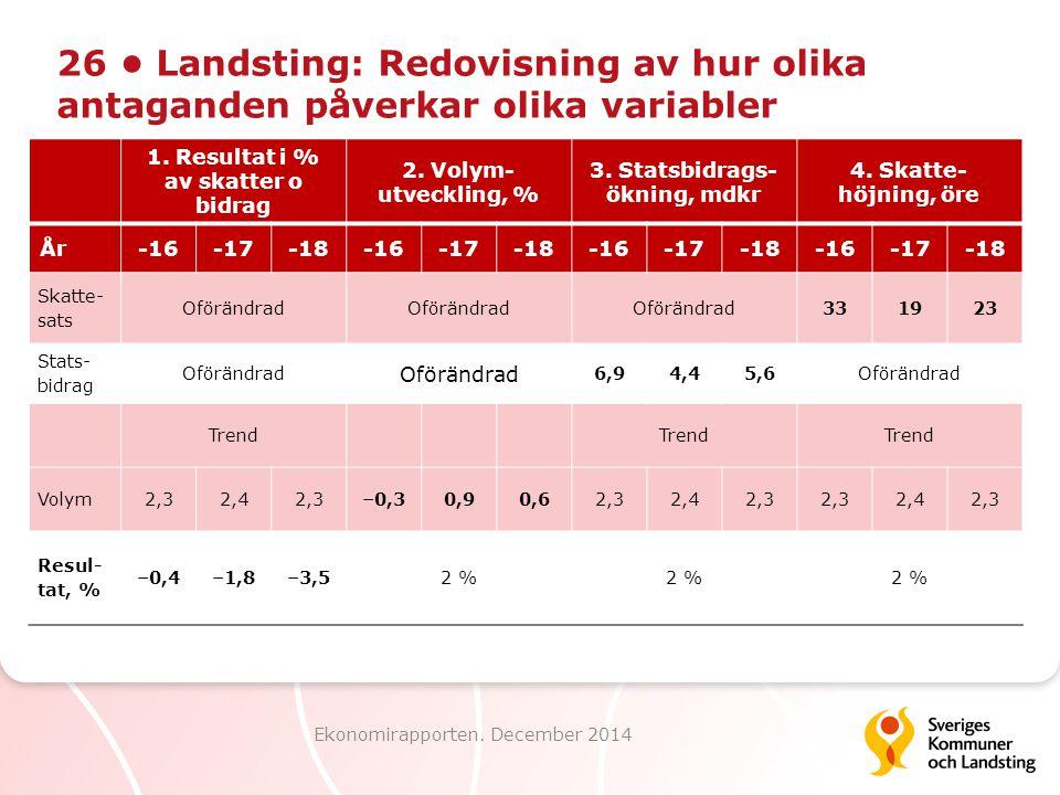 26 Landsting: Redovisning av hur olika antaganden påverkar olika variabler Ekonomirapporten. December 2014 1. Resultat i % av skatter o bidrag 2. Voly