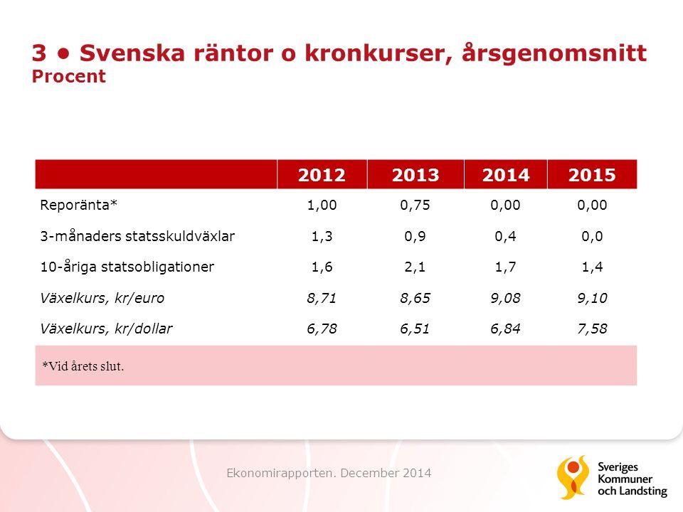 3 Svenska räntor o kronkurser, årsgenomsnitt Procent Ekonomirapporten. December 2014 2012201320142015 Reporänta*1,000,750,00 3-månaders statsskuldväxl